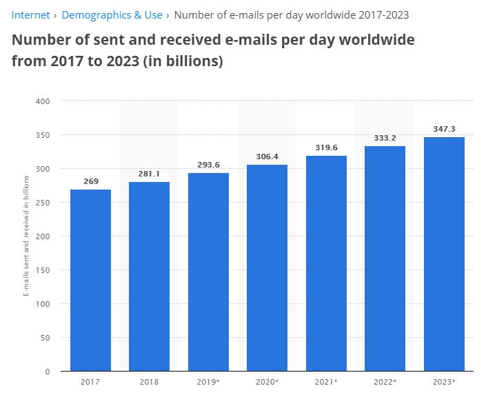 Số lượng email được gửi và nhận mỗi ngày trên toàn thế giới từ năm 2017 đến năm 2023