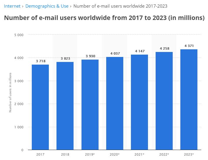 Số lượng người dùng e-mail trên toàn thế giới từ 2017 đến 2023